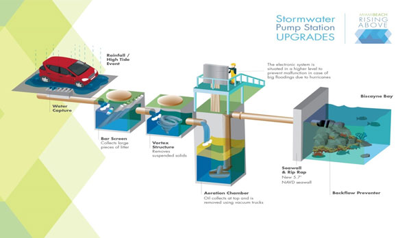 Stormwater Pump Station