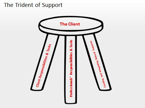Trident of Support Image