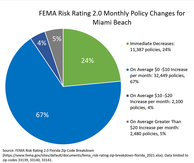 FEMA Risk Rating